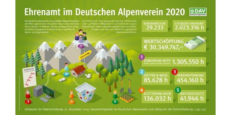 2002-DAV-Ehrenamt-Infografik OL