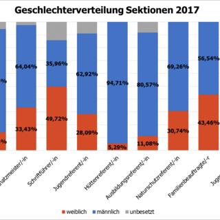 geschlechterverteilung sektionen 2017