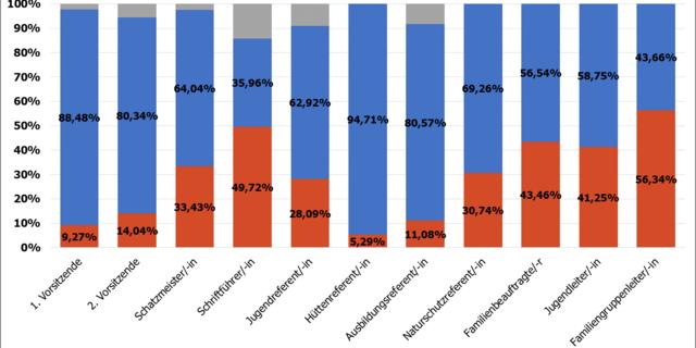 Geschlechterverteilung bei den Ehrenämtern in den Sektionen, Stand Dezember 2017
