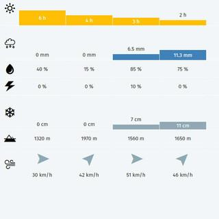 Bergwetter-Punktprognose
