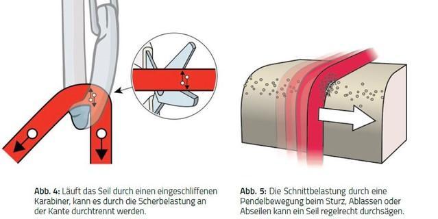 Seilrisse-Schnittbelastung-Scherbelastung