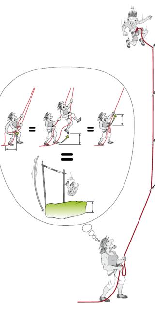 Sicherungsmethoden für einen weichen Sturz: die Körperdynamik (Mitte), Gerätedynamik (l.) und Sensorhanddynamik (r.), Illustration: Georg Sojer