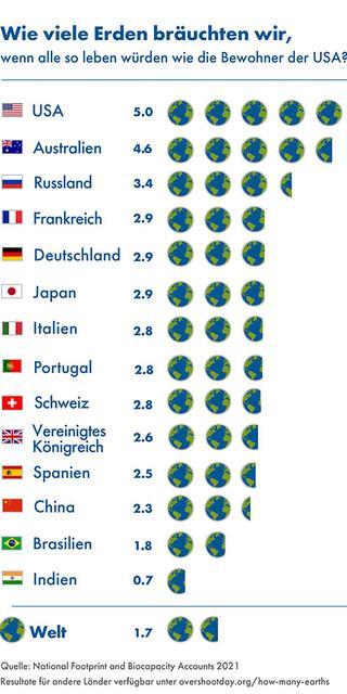 Wenn alle so leben würden wie die US-Amerikaner*innen, bräuchten wir 5 Erden. Mit 2,9 Erden ist auch der deutsche Lebensstil zu ressourcenintensiv. Grafik: Global Footprint Network