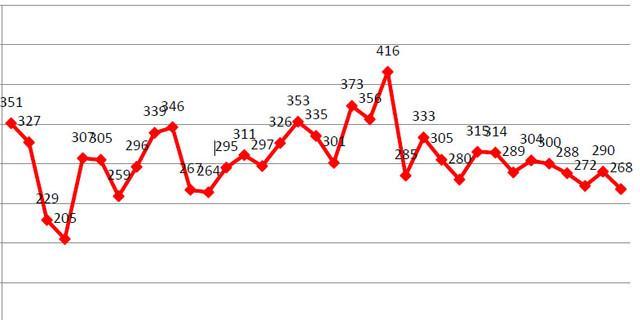 Alpintote in Österreich 1984 bis 2018, Quelle: Österreichisches Kuratorium für Alpine Sicherheit
