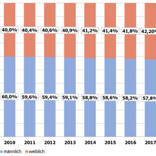 Entwicklung der Geschlechterverteilung der DAV-Mitglieder 2005-2017