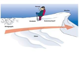 Typische Windzeichen: Wo hat der Wind den Schnee weggenommen und wo liegt er jetzt?