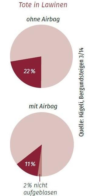 """Die Quote der Toten in """"ernsthaften"""" Lawinen war für Airbag-Benutzer halb so groß wie ohne."""
