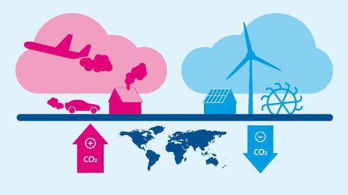 CO2-Kompensation; Foto: myclimate
