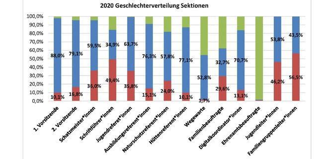 Geschlechterverteilung bei den Ehrenämtern in den Sektionen, Stand Dezember 2020