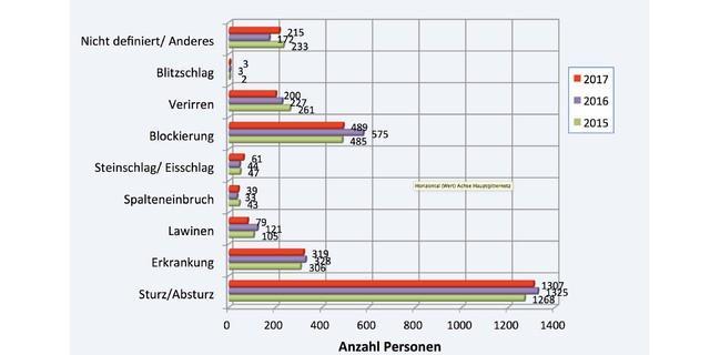 Abb.: Notfallsituationen nach Ursachen / Grafik: SAC