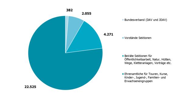 Ehrenamtliche in DAV und JDAV; Zeitpunkt der Datenerhebung: 31.12.2019