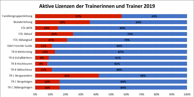 Geschlechterverteilung Trainer/Trainerinnen Bergsport, Stand Dezember 2019