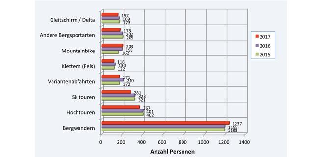 Abb.: Notfälle nach Tätigkeit / Grafik: SAC