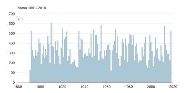 Winter 2017/2018: Neuschneesumme 1891 - 2018 in Arosa. Quelle: METEOSCHWEIZ