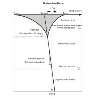 Temperaturverlauf im Permafrost