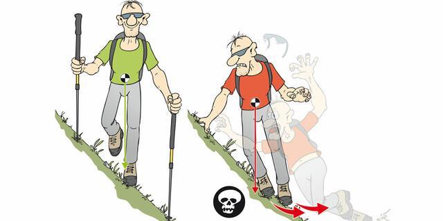 Stabilität kommt durch aufrechte Haltung, Körperschwerpunkt zwischen der Standfläche (Füße). Wer sich an den Hang lehnt, schiebt sich selbst die Füße vom Tritt.