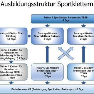 Ausbildungsstruktur Sportklettern 2019