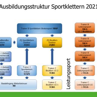 Ausbildungsstruktur Sportklettern 2021