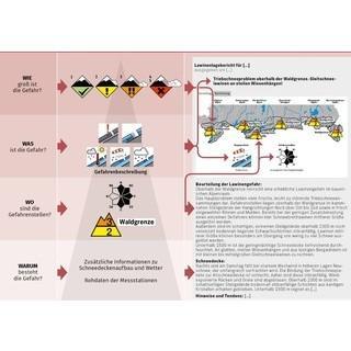 Aufbau des LLB, die Informationspyramide. Grafik: DAV Panorama