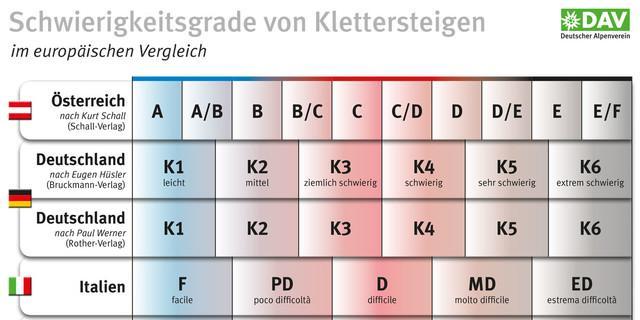 Schwierigkeitsgrade von Klettersteigen im europäischen Vergleich, Grafik: DAV