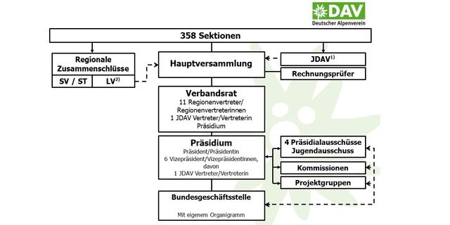Die Struktur des DAV