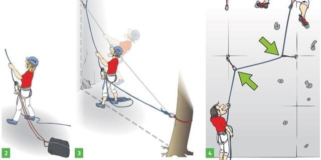 Maßnahmen beim Sichern mit Gewichtsunterschied