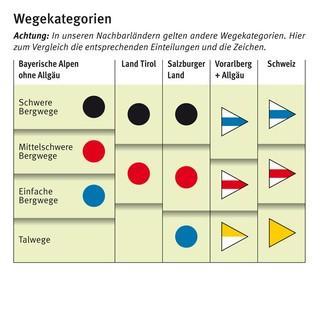 Wegekategorien: Deutschland, Österreich und Schweiz im Vergleich, Quelle: DAV
