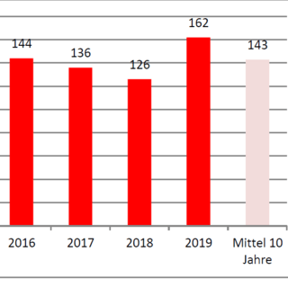 Alpintote in den Sommermonaten der letzten Jahre, Quelle: Österreichisches Kuratorium für alpine Sicherheit