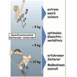 Gewichtsverhältnisse beim Klettern