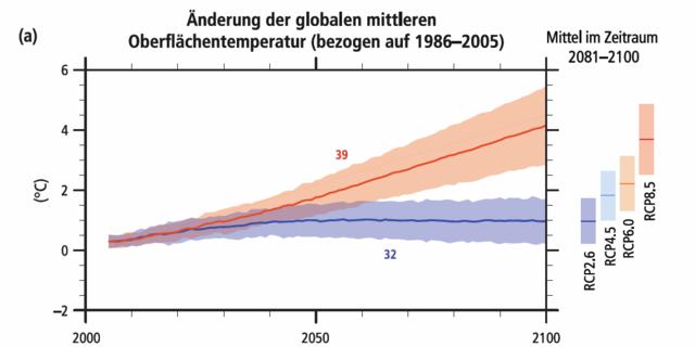 Foto: IPCC 2014