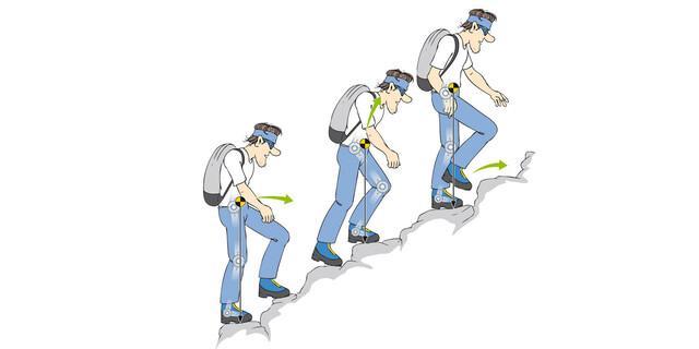 Gutes, kraftsparendes Gehen bedeutet, den Körper zuerst durch Gelenkbeugung über den neuen Tritt zu bringen und dann erst nach oben zu bewegen – in einer Geschwindigkeit, die man entspannt durchhält.