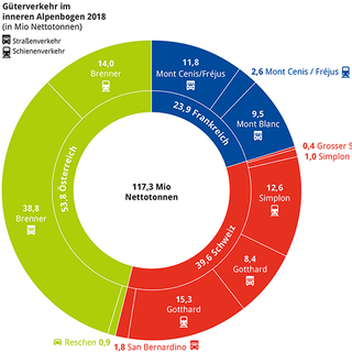 Güterverkehr 2018 im inneren Alpenbogen. Abbildung: Marmota-Verlag
