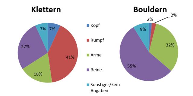 Verteilung der verletzten Körperregionen beim Seilklettern & Bouldern
