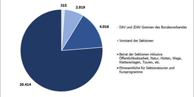 Ehrenamtliche in DAV und JDAV im Jahr 2017&#x3B; Zeitpunkt der Datenerhebung: 31.12.2017