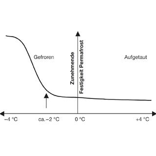 Abnehmende Hangstabilität bei zunehmender Temperatur (Quelle: SLF)