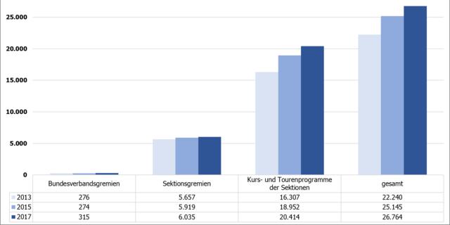 Entwicklung der Ehrenamtlichen in DAV und JDAV seit 2013&#x3B; Zeitpunkt der Datenerhebung: 31.12.2017