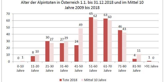 Alter der Alpintoten in Österreich, Quelle: Österreichisches Kuratorium für Alpine Sicherheit