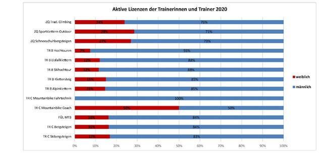 Geschlechterverteilung Trainer/Trainerinnen Bergsport, Dezember 2020