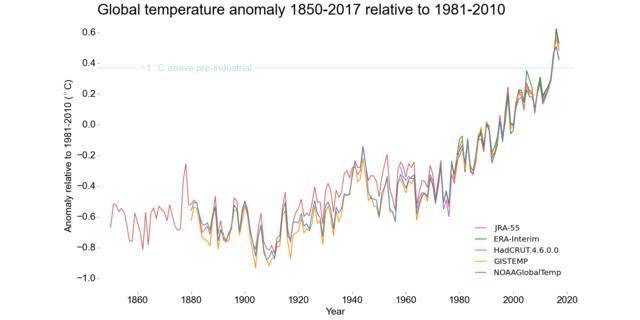 Abweichung der globalen Mitteltemperatur von 2017 (Januar - September) zu 1981-2010. Quelle: WMO