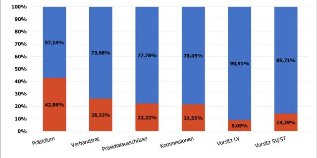 Geschlechterverteilung auf Bundesverbandsebene im Jahr 2017&#x3B; Zeitpunkt der Datenerhebung: 31.12.2017