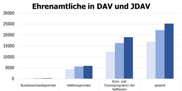 Entwicklung der Ehrenamtlichen in DAV und JDAV seit 2010 / Anmerkung: in 2010 wurden die JDAV Gremien bei Bundesverbandsgremien noch nicht berücksichtigt!
