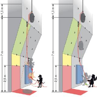 Abbildung 1: Der Sturzstand der Untersuchung. Die Zonen grün (gut gehalten), gelb (Kollisionsgefahr) und rot/ rosa (Bodensturz/ -gefahr) kennzeichnen die Kategorien der Sturzweite.