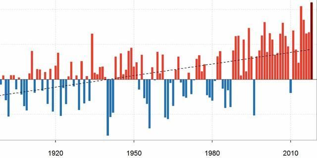 Temperaturanomalien 1881-2018, Quelle: DWD (Bitte klicken zum Vergrößern)