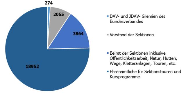 Ehrenamtliche in DAV und JDAV im Jahr 2015&#x3B; Stand Januar 2016