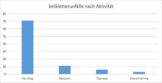 Unfaelle-beim-Seilklettern-Grafik