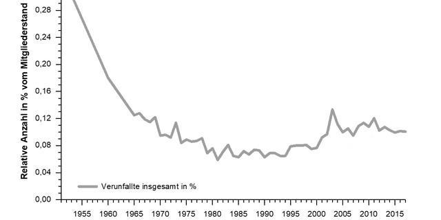 180926 Bergunfallstatistik 1