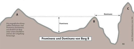 Dominanz und Prominenz (Schartenhöhe) eines Gipfels