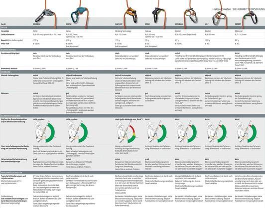 Halbautomaten-Test-Tabelle