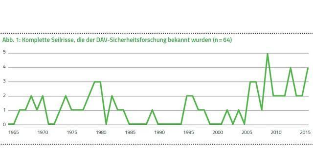 Statistik-Seilrisse-1965-2016