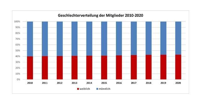 Entwicklung der Geschlechterverteilung der DAV-Mitglieder 2010-2020